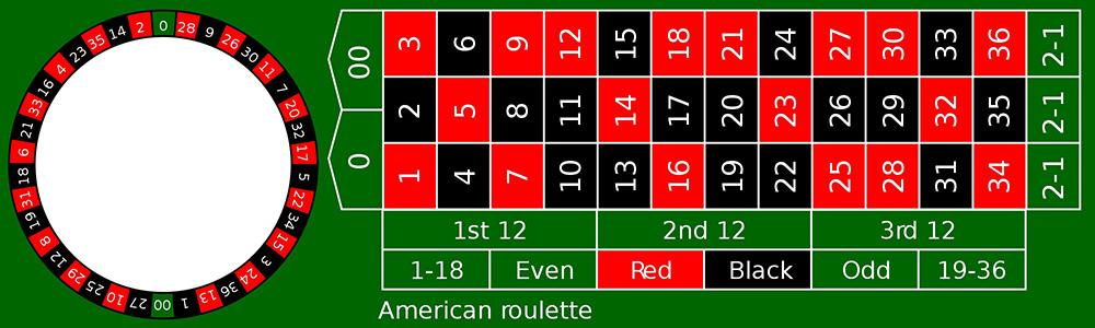 Amerikanisches Roulette Strategie - 739285