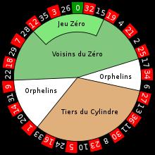Einfache Chancen Roulette - 190928