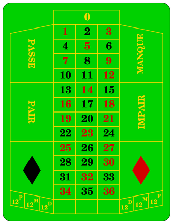 Roulette Strategie - 827878