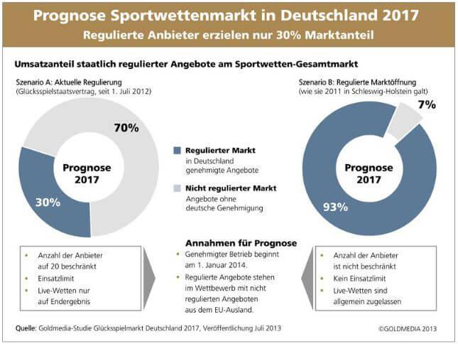 Online Wetten Deutschland - 346366