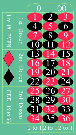 Roulette Strategie - 21108