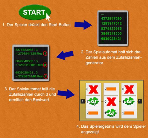 Wie Funktionieren Spielautomaten - 767630