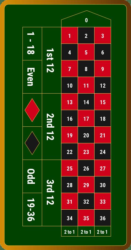 Europäisches Roulette - 297403