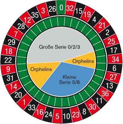 Roulette Orphelins - 182537
