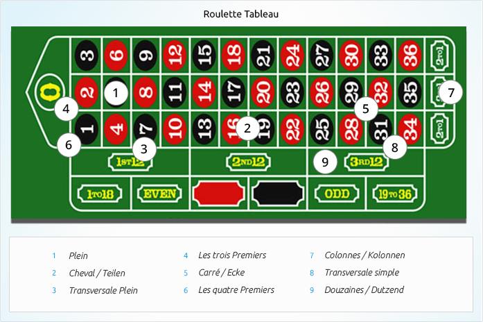 Roulette Strategie pdf - 827382